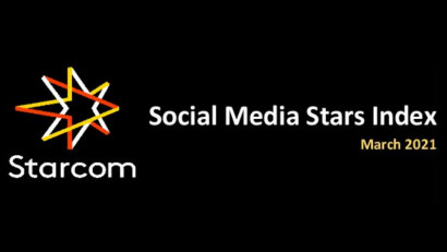 Social Media Stars Index, topul celor mai urmărite conturi online în luna martie este prezentat de Starcom România
