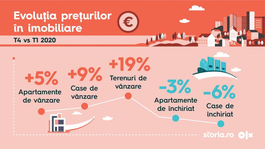 Analiză Storia.ro și OLX Imobiliare: Impactul pandemiei asupra sectorului imobiliar din România, în 2020