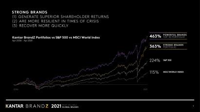 Optimismul față de evoluția economiei globale duce valoarea brandurilor la niveluri record