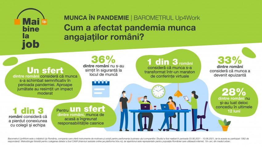 Peste 70% dintre români consideră că pandemia a schimbat modul de a munci