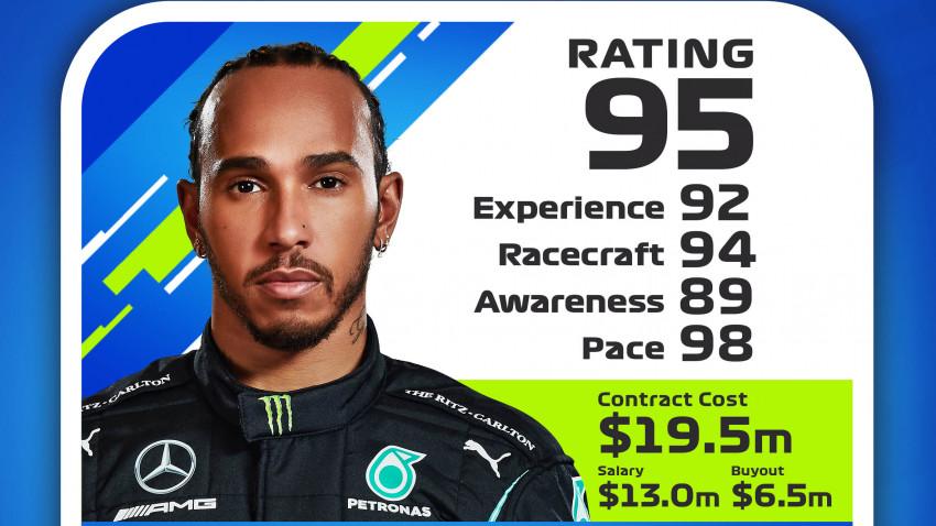 F1® 2021: Apogeul sporturilor cu motor