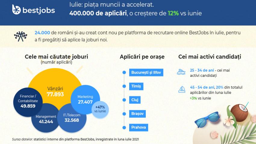 BestJobs: Piața muncii a accelerat în iulie. Angajatorii au contactat de 3 ori mai mulți candidați și numărul de aplicări a crescut cu 12%, până la 400.000