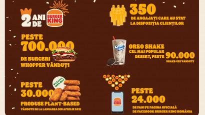 AmRest sărbătorește doi ani de Burger King în România, timp în care a deschis 9 restaurante