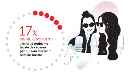 34% dintre respondenții unui studiu intern Revalid afirmă că starea părului le influențează starea de spirit, iar 35% dintre aceștia corelează problemele părului cu lipsa încrederii în sine